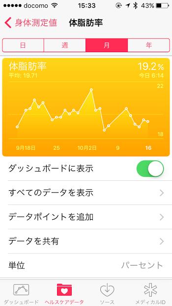 10月16日体脂肪率