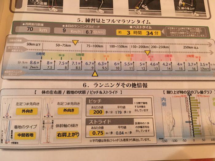ミズノ【F.O.R.M】ランニングフォーム診断システム結果