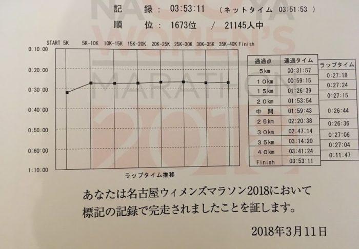 名古屋ウィメンズマラソン記録証