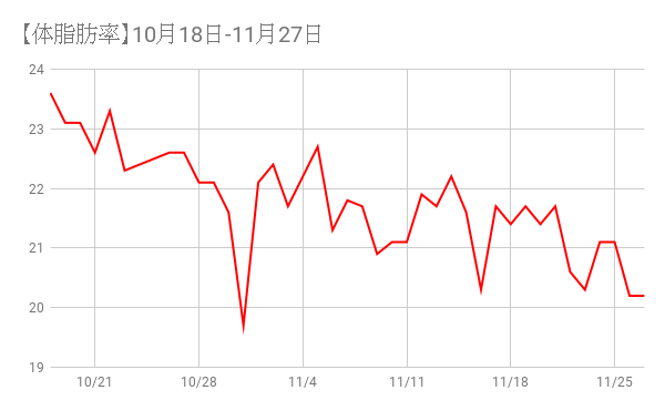 【体脂肪率】10月18日-11月27日