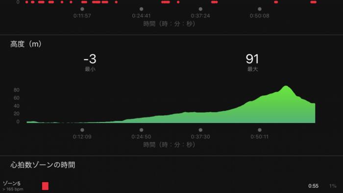大須~東山動植物園